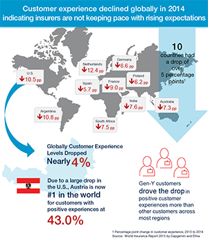Infographic: World Insurance Report 2015