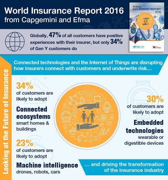 Insurance, Gen Y and Internet of Things: World Insurance Report 2016 Infographic