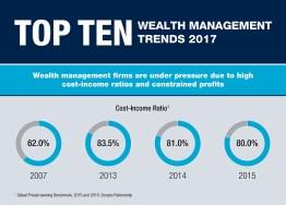Top Ten Trends in Wealth Management 2017 – Infographic