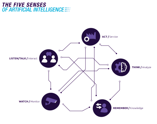 The Five Senses of Artificial Intelligence