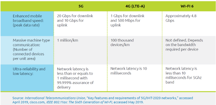 5G technologies and insurers