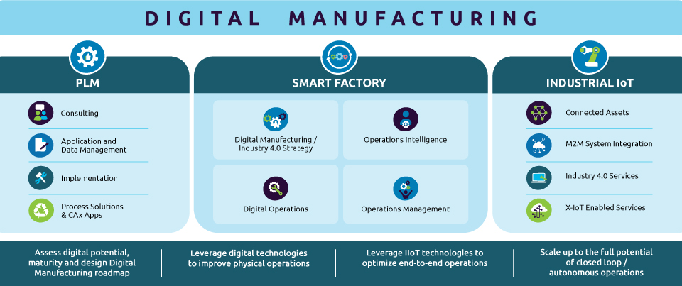 Digital Manufacturing portfolio of solutions