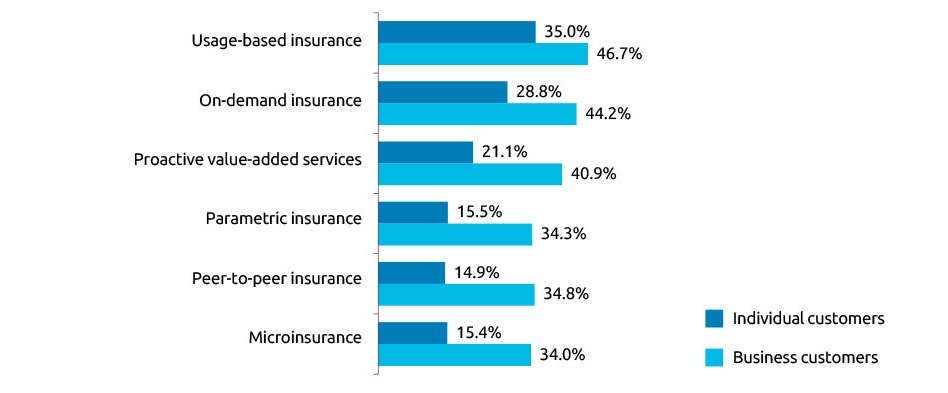 Changing customer preferences open opportunities for insurers to manage emerging risks better