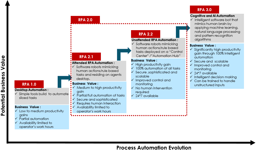 Robotic Process Automation An Industry Perspective
