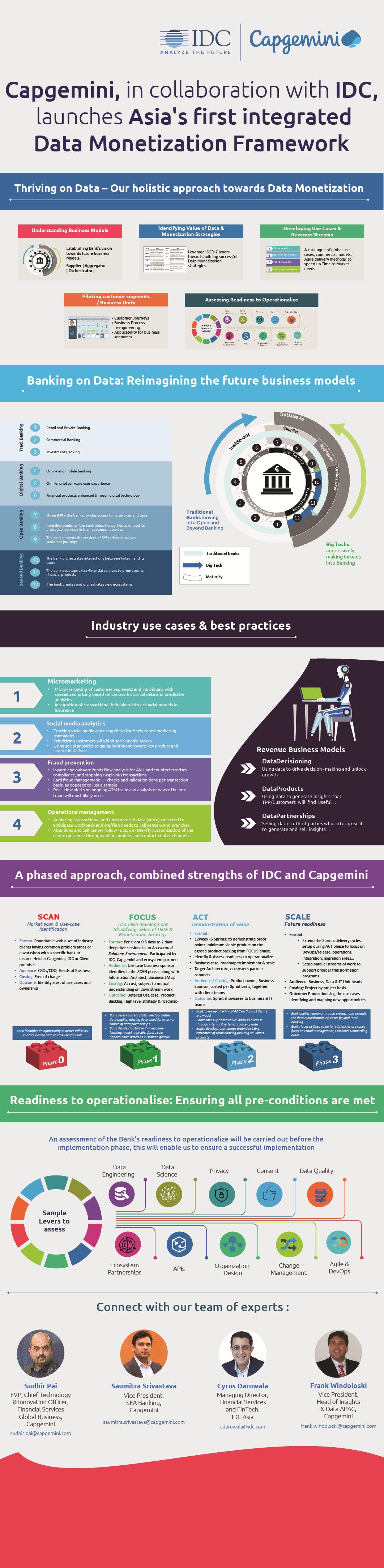 Data Monetization Framework Infographic