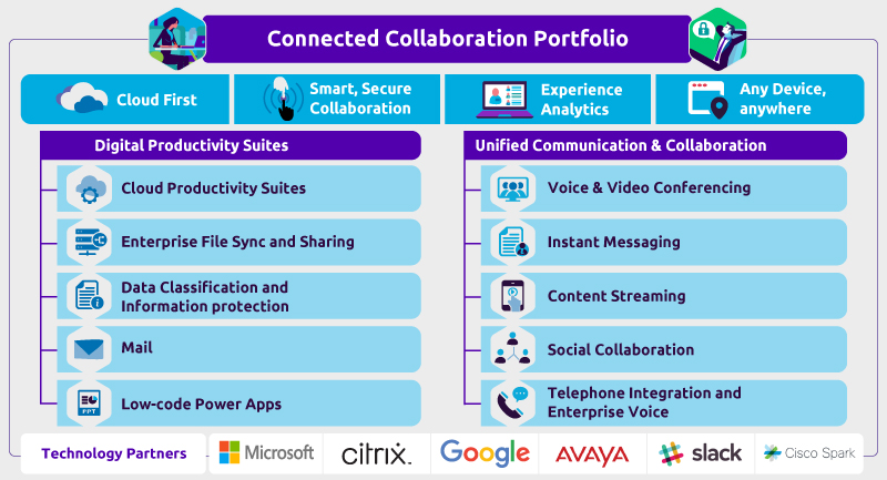 Connected Collaboration