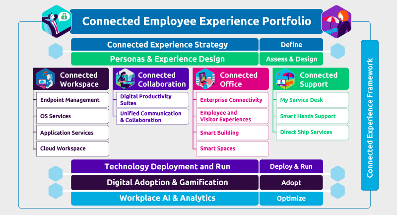 Connected Employee Experience