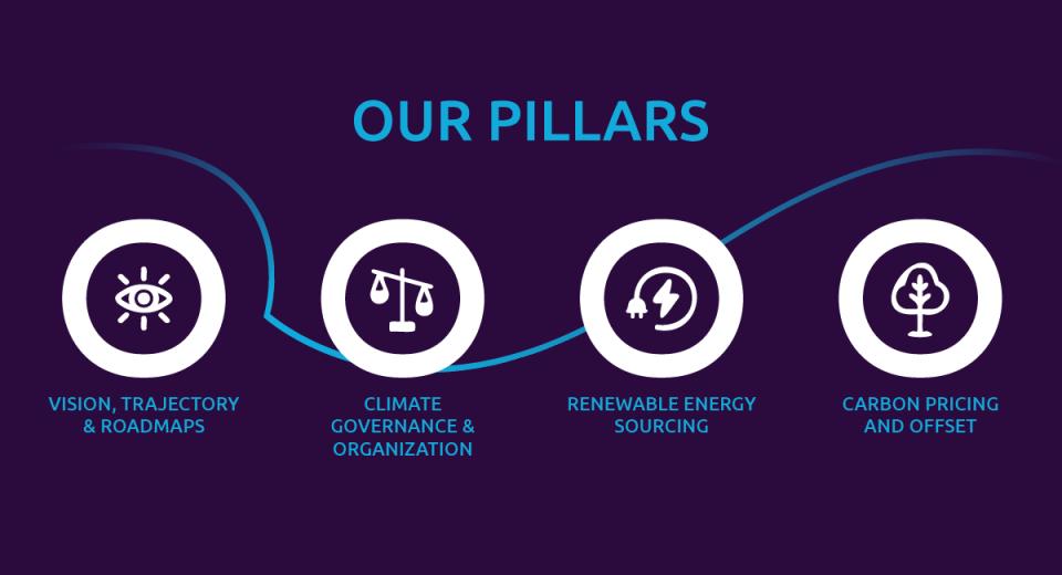 four pillars of work