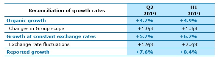 constant Group scope and exchange rates