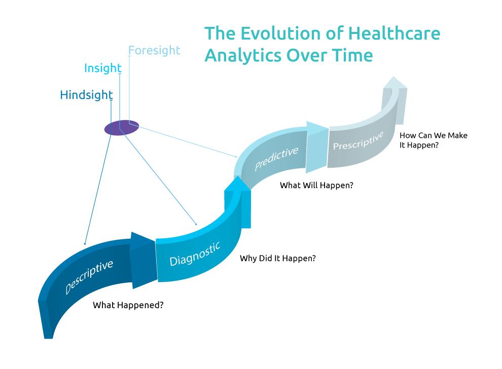 Healthcare-analytics-evolution