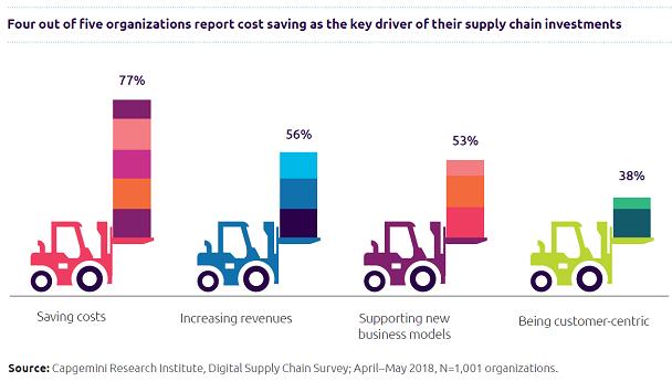 Digital Supply Chain - Capgemini invent