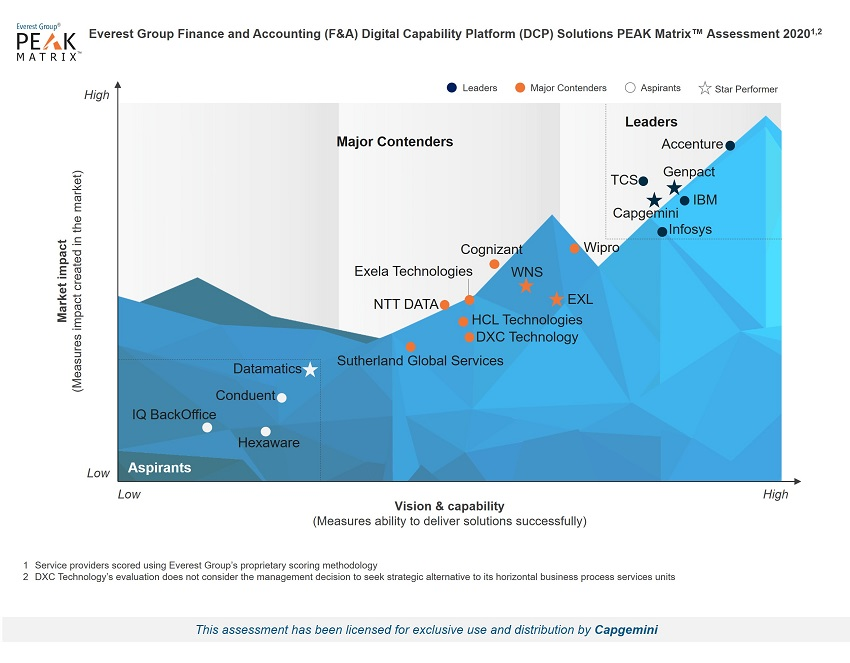 Capgemini named a Leader in Finance and Accounting Digital Capability Platform Solutions (F&A DCP)