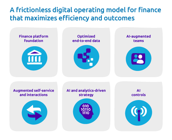 A frictionless digital operating model for finance that maximizes efficiency and outcomes