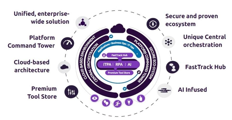 Capgemini Intelligent Automation Platform