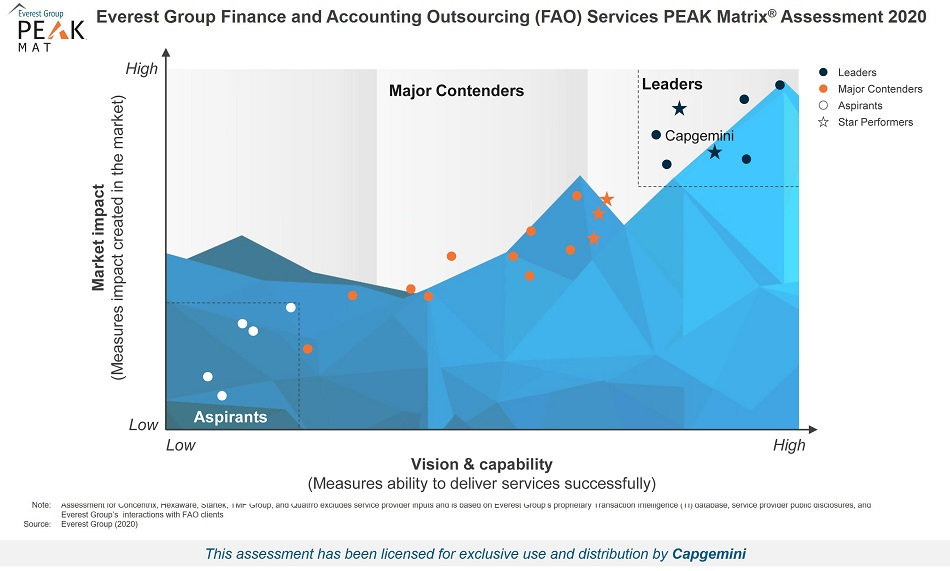 Everest Group Finance and Accounting Outsourcing (FAO) Services 2020