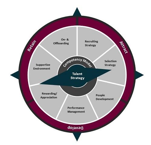 Capgemini Invent Talent Framework