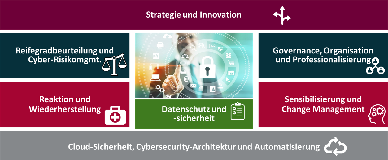 https://www.capgemini.com/consulting-de/wp-content/uploads/sites/32/2017/08/cyberportfolio.png