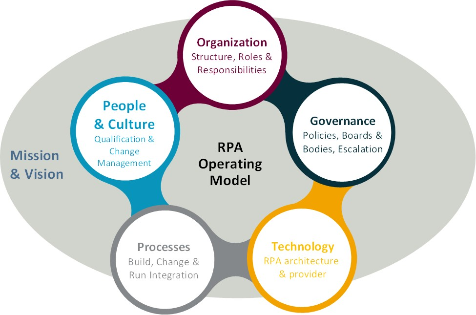 Center of Excellence & Operating Models: Why RPA is more