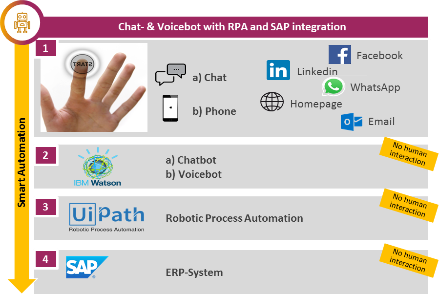 From digitization to algorithmisation: How a Chatbot can