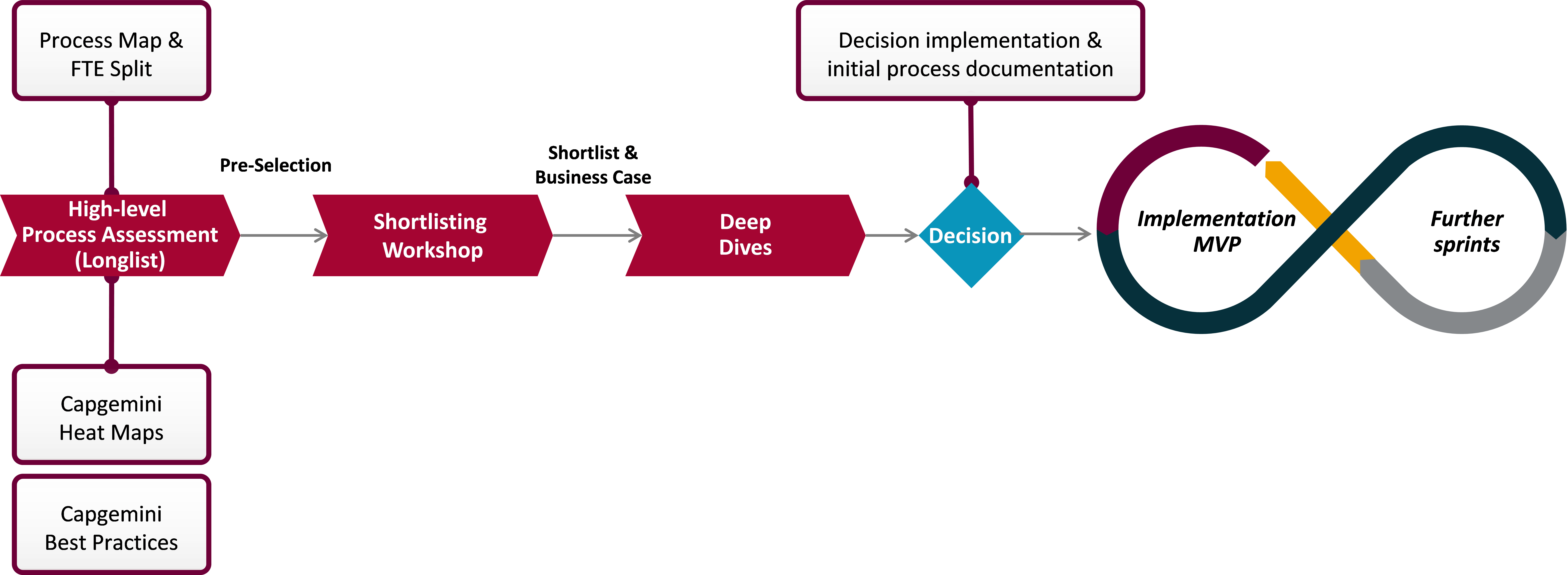 Process Map RPA