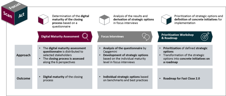 Figure 2: Our approach – SCAN, FOCUS, ACT