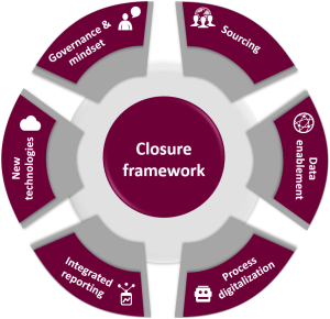 Figure 1: The six perspectives of the Closure Framework