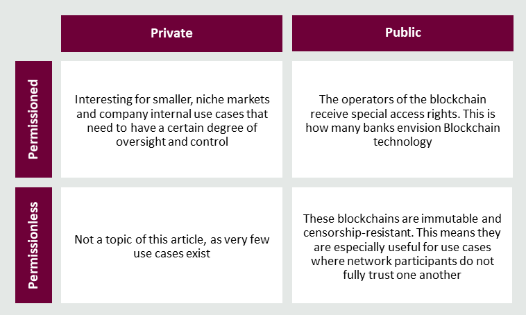 Public and private blockchains: The security-efficiency trade-off