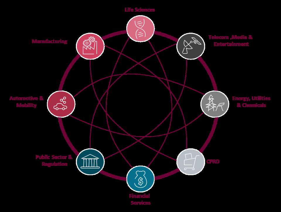 Figure 1: Blockchain technology applications across the industries