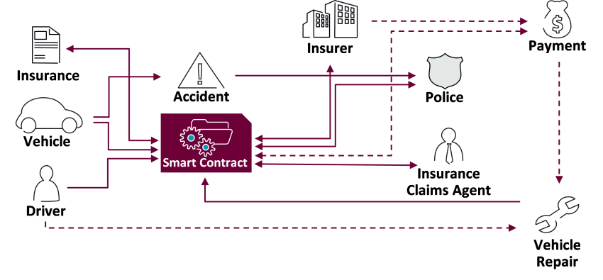 Figure 2: Blockchain can facilitate smart contracts for vehicle related financial services