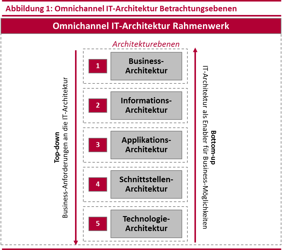 Omnichannel IT Architektur Betrachtungsebenen