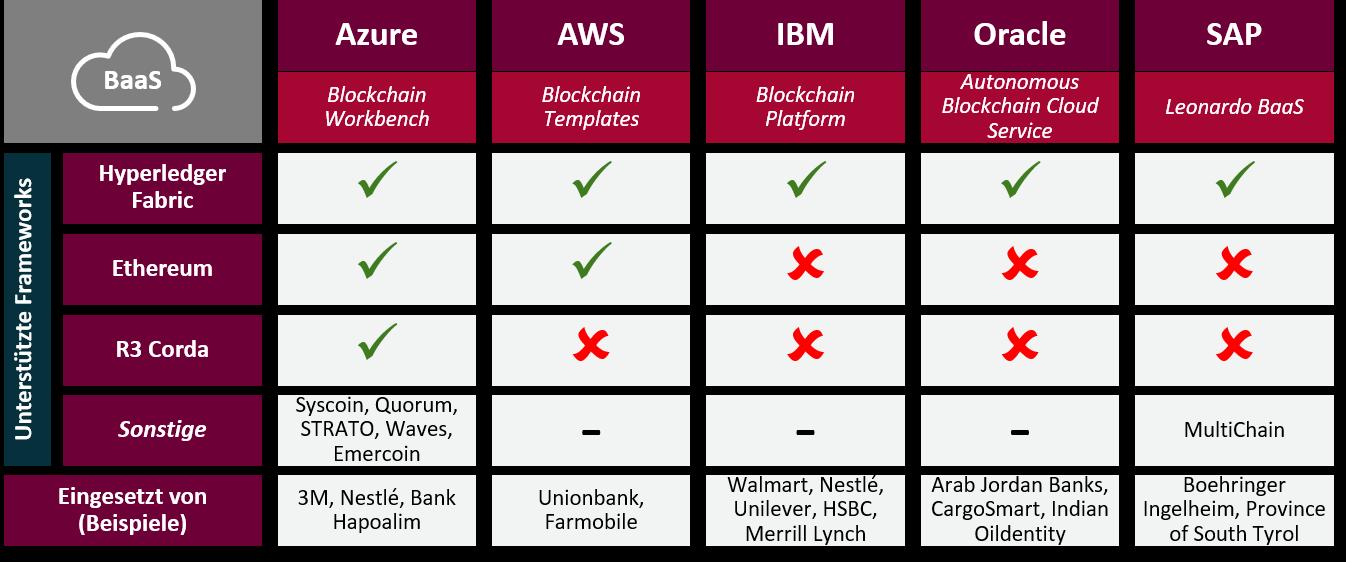Abbildung 1. Übersicht BaaS Angebote von Public Cloud Providern.
