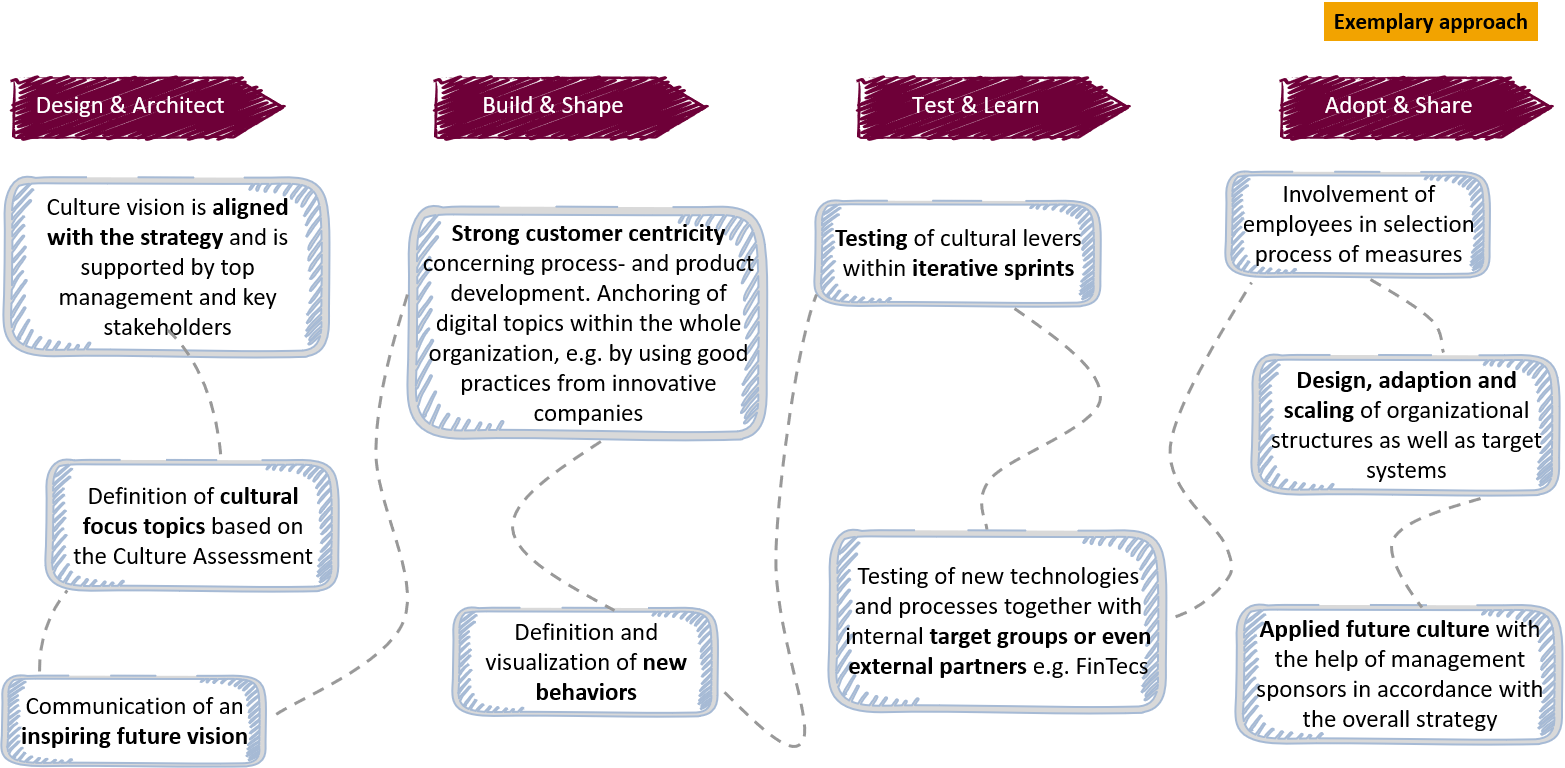Figure 3 Iterative project approach