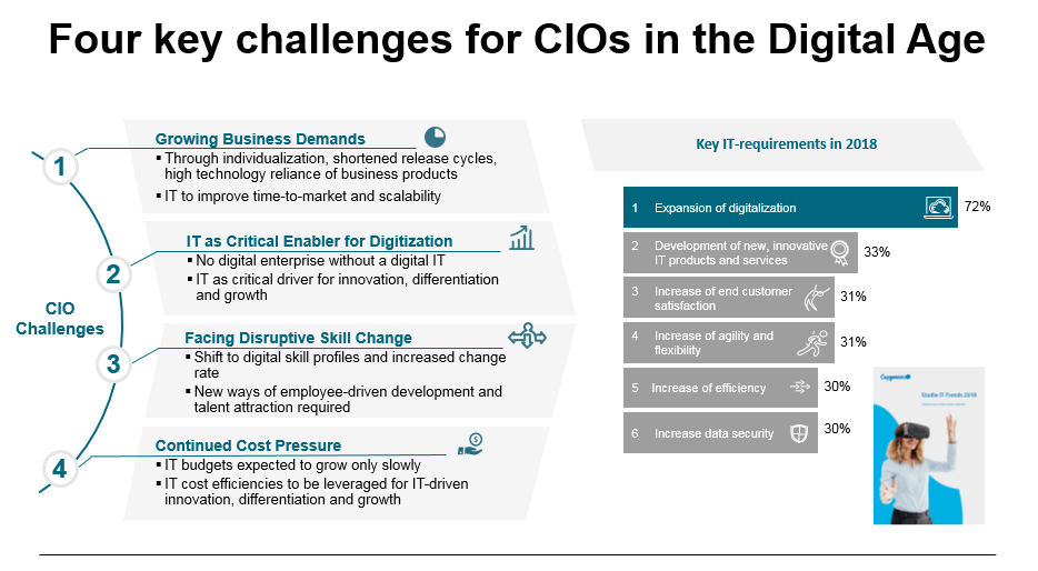 Four key challenges for CIO in the Digital Age