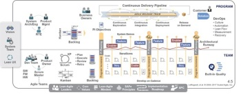 Scaled Agile in a large organisation is never easy