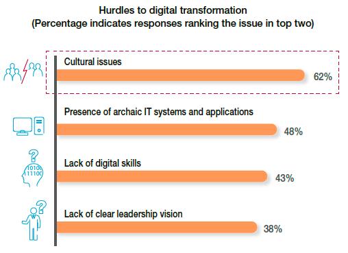 Digital Transformation Review 10 - Digital Culture
