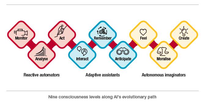 Nine Consciousness Levels AI