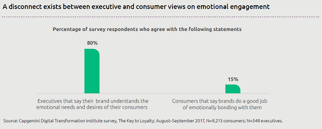 Loyalty driven by emotions means increased customer engagement