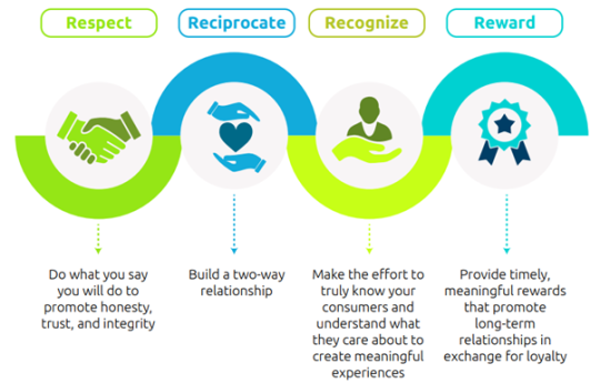 The road ahead – driving human loyalty to create genuine engagement