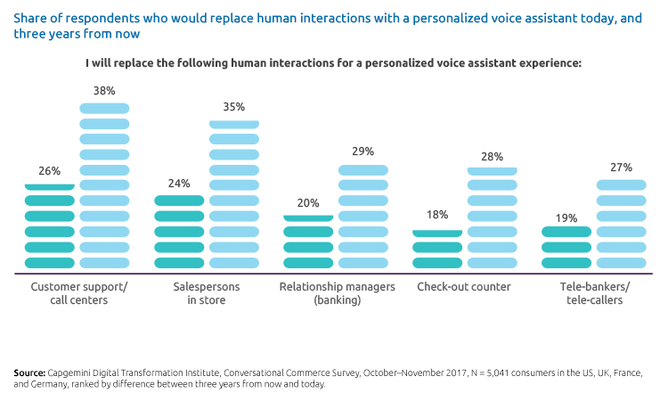 Conversational Commerce voice assistant graph