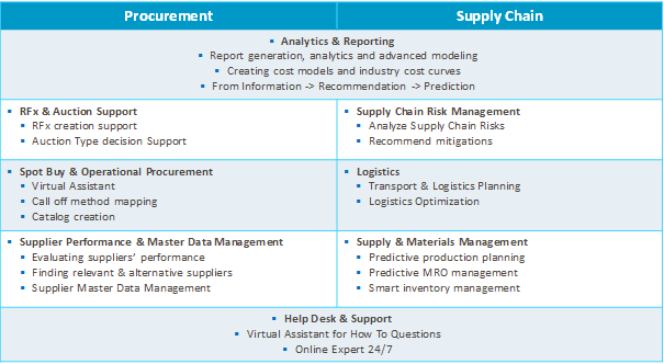 How cognitive solutions will change the future of Procurement and Supply Chain