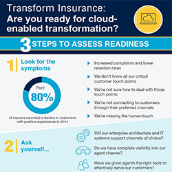 Transform Insurance: Are you ready for cloud enabled transformation