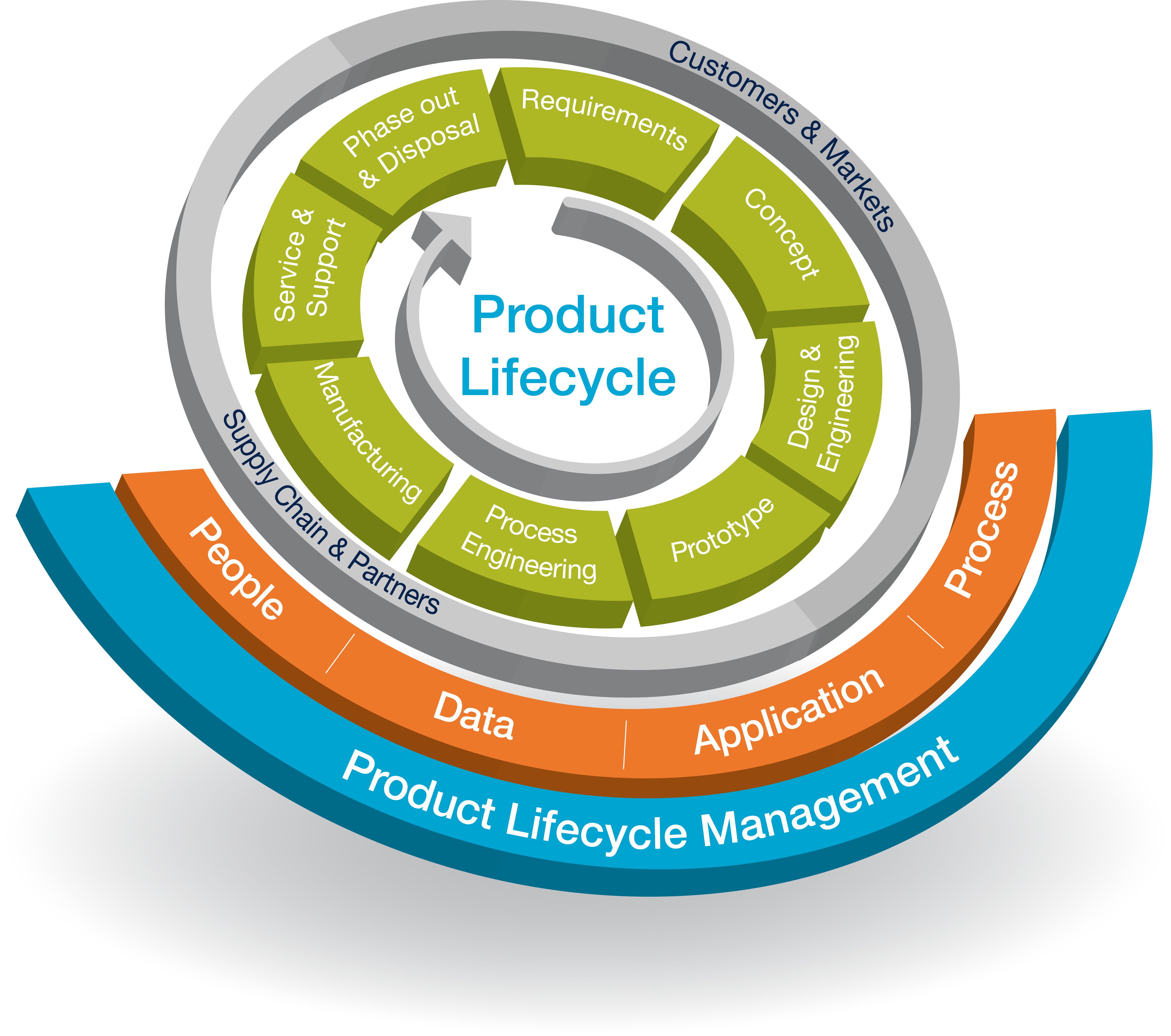 Integrated Product Design And Process Development