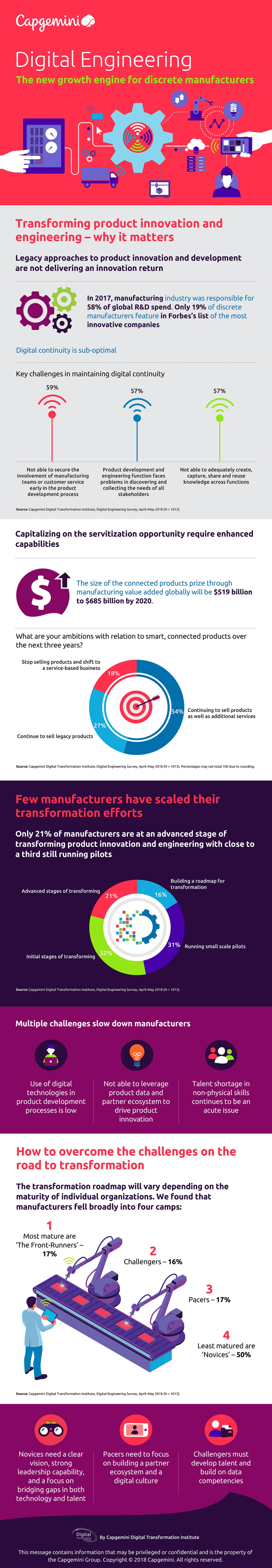A new report by Capgemini's Digital Transformation Institute reveals that the global manufacturing industry could expect to see between $519-$685 billion in value-added revenue by 2020 through the development and sale of smart, connected devices. The report also highlights that while the potential returns are significant, manufacturers need to invest in digital continuity and digital capabilities to benefit.