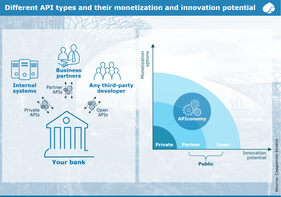 Figure 3 Different API types and their monetization and innovation potential