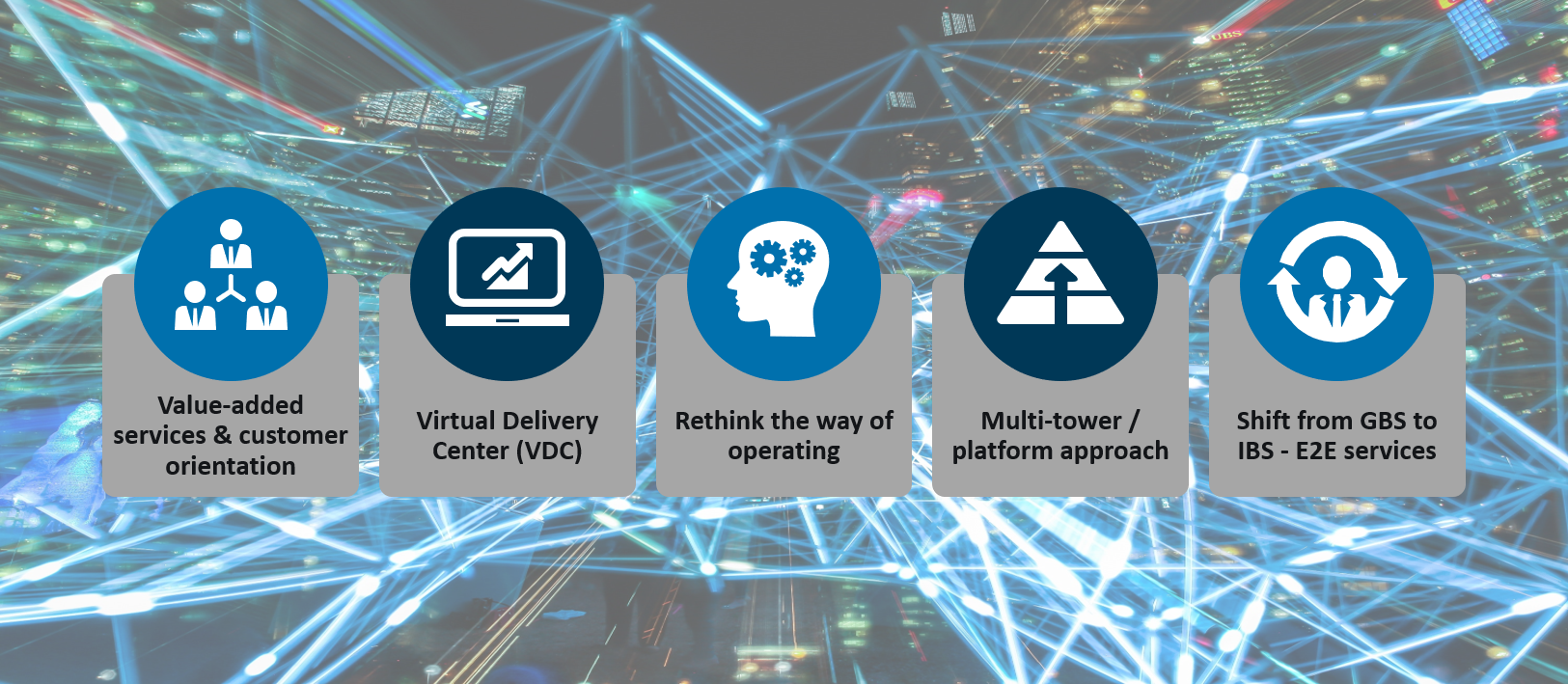 Figure 1 - Five current trends in Shared Services