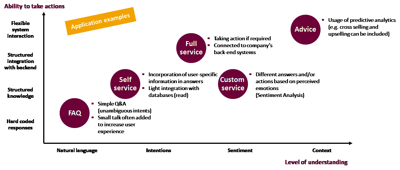 Conversational bots - Why your bot solution should be use case driven