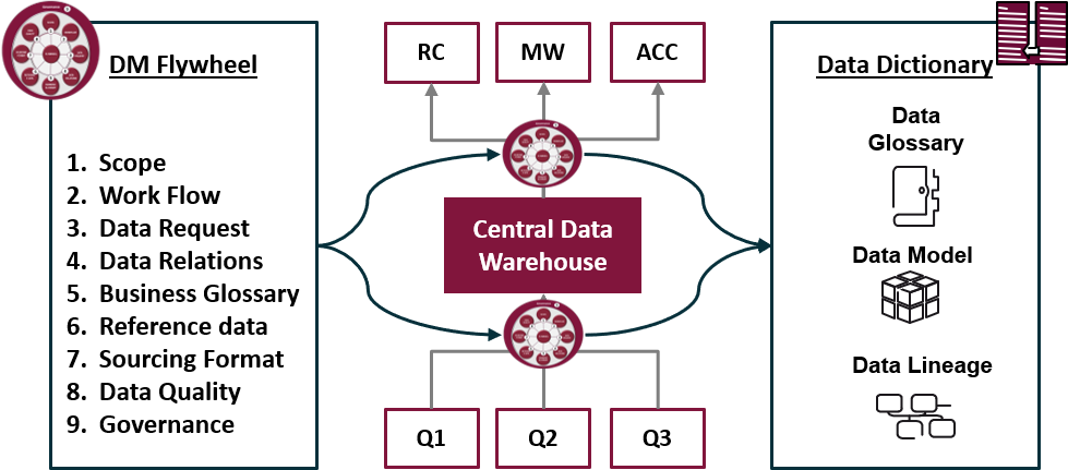 Information flow between the DMF and the data dictionary
