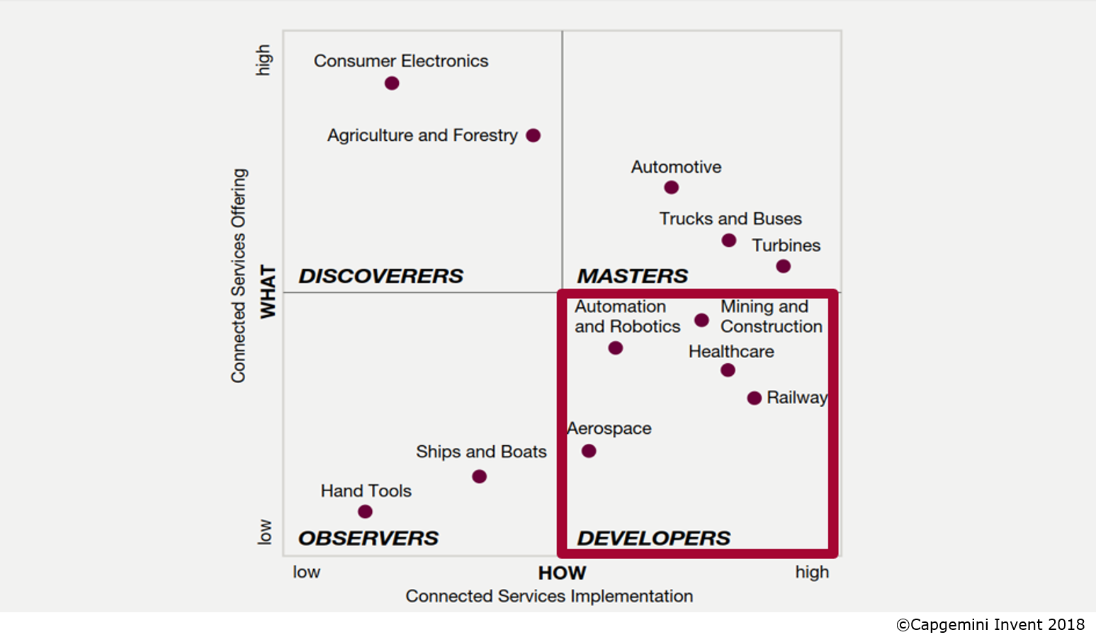 "Abbildung 1: Connected Services Maturity Matrix - Fokus ""Developers"""