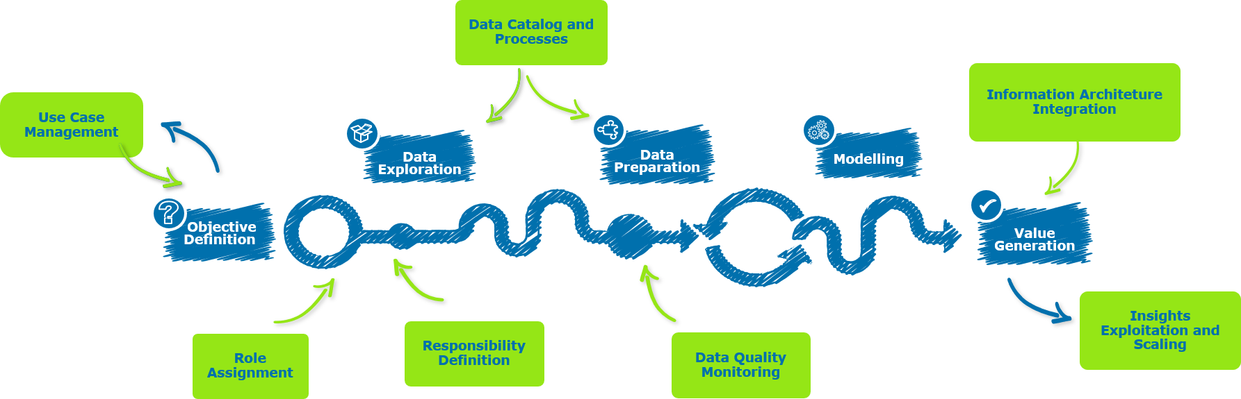 Figure 2 Relationship of Data Management and Data Science