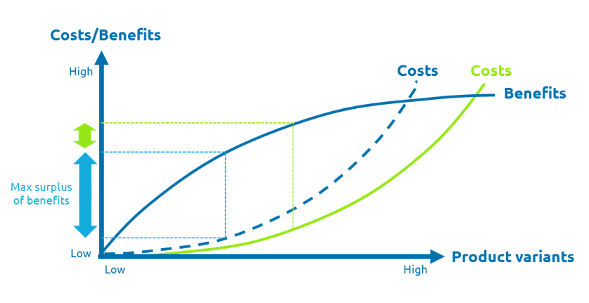 costs-benefits-of-product-variants